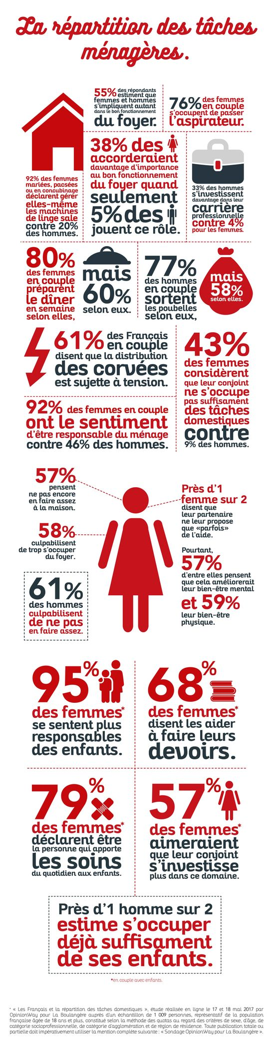 Infographie-taches-menageres_width545